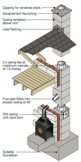 CHIMNEY SYSTEMS PUMICE